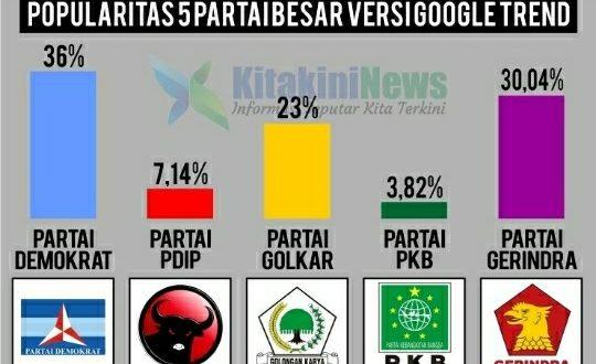 Ilustrasi popularitas lima parpol besar berdasarkan data google trends. (Foto : Kitakini.news)
